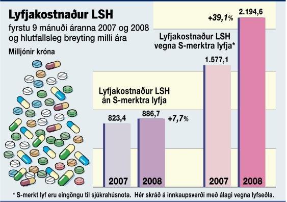 Lyfjakostnaður LSH